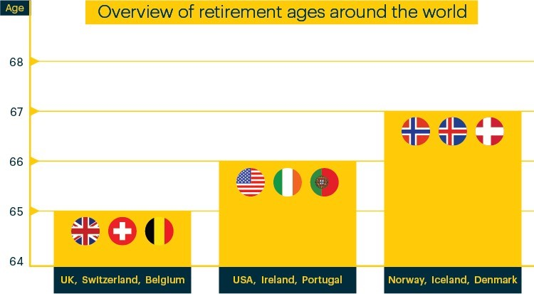 Overview of retirement ages around the world
